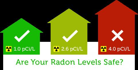 forrás:http://radoncontrolstl.com