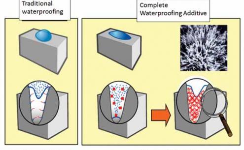 forrás: https://www.nbmcw.com/images/nbm-media/Articles/waterproofing/31615-Crystalline-Concrete-Admixture.jpg